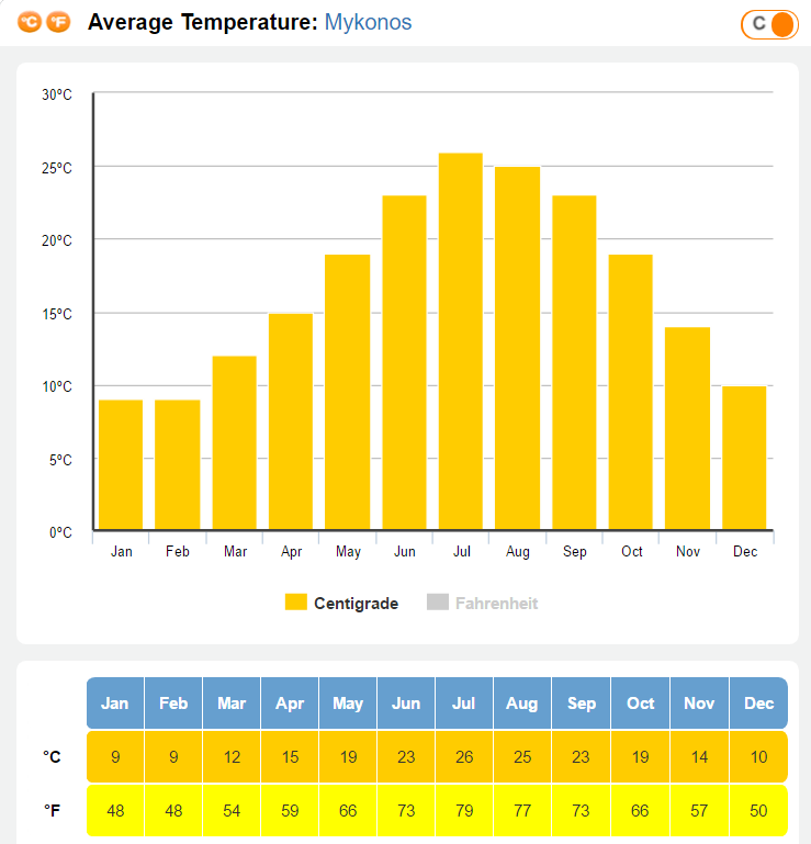 Average Temperature in Mykonos by Month - When is the best time to visit Mykonos